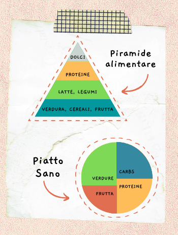 piramide alimentare e piatto sano, differenze